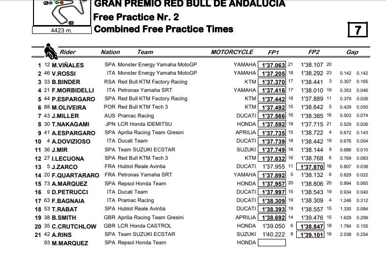 prove libere GP Andalusia