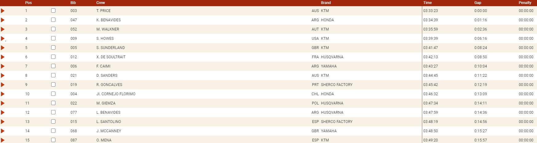 Dakar 2021 Stage 3 Moto Price Assoluta1