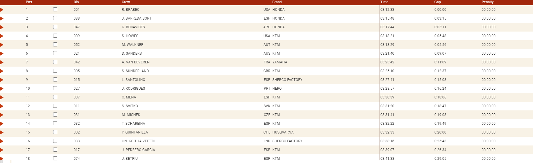 Dakar 2021 Stage 10 Moto 1