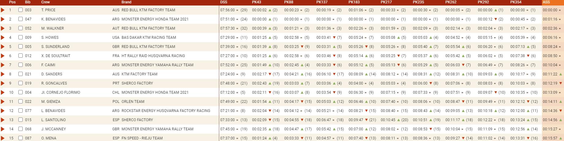 Dakar 2021 Stage 3 Moto Price Final 1