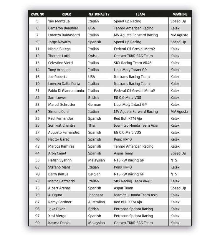 Moto2 Qatar 2021 Entry List