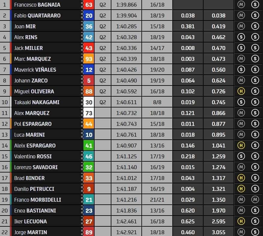 MotoGP FP2 Portogallo Classifica