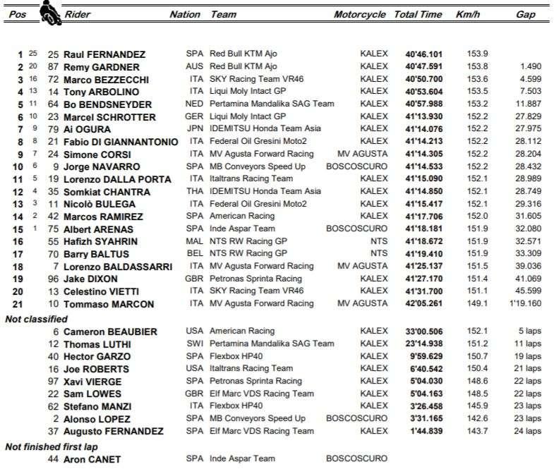 2021 FRENCH GP | MOTO2 | RISULTATI UFFICIALI