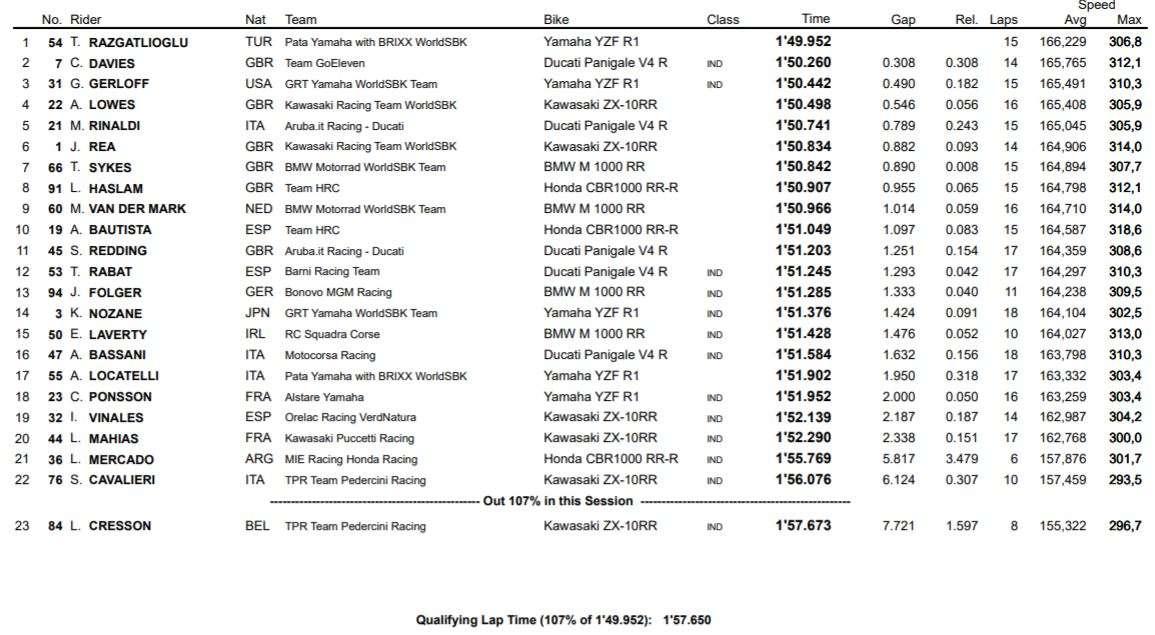 WSBK 2021   GP ARAGON   RISULTATI UFFICIALI FP1