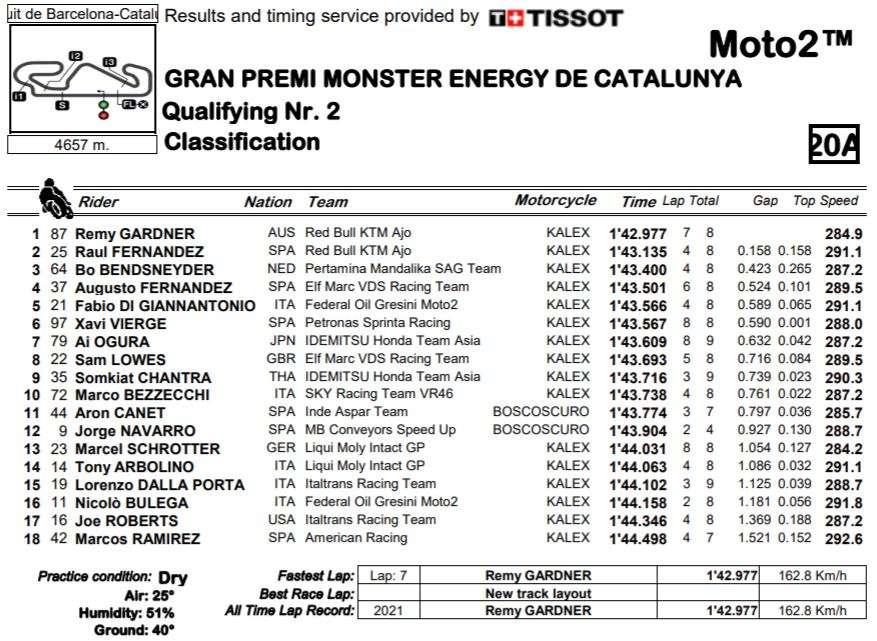 MOTO2 2021 | GP CATALUNYA | RISULTATI Q2