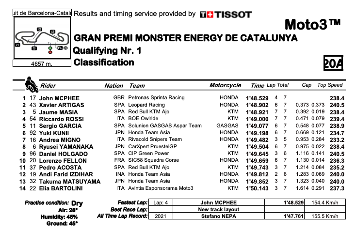 Q1 GP Catalyna Moto3, Gabriel Rodrigo in pole