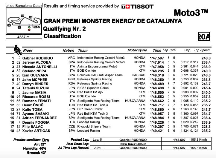 Q2 GP Catalyna Moto3, Gabriel Rodrigo in pole
