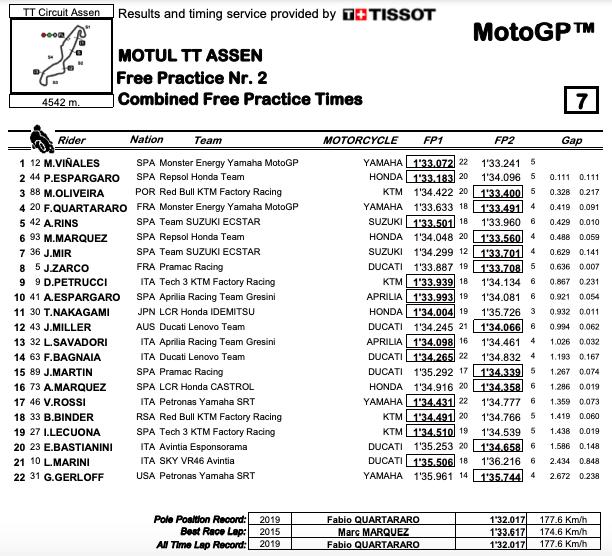 Maverick Vinales al GP Olanda è il più veloce | Results
