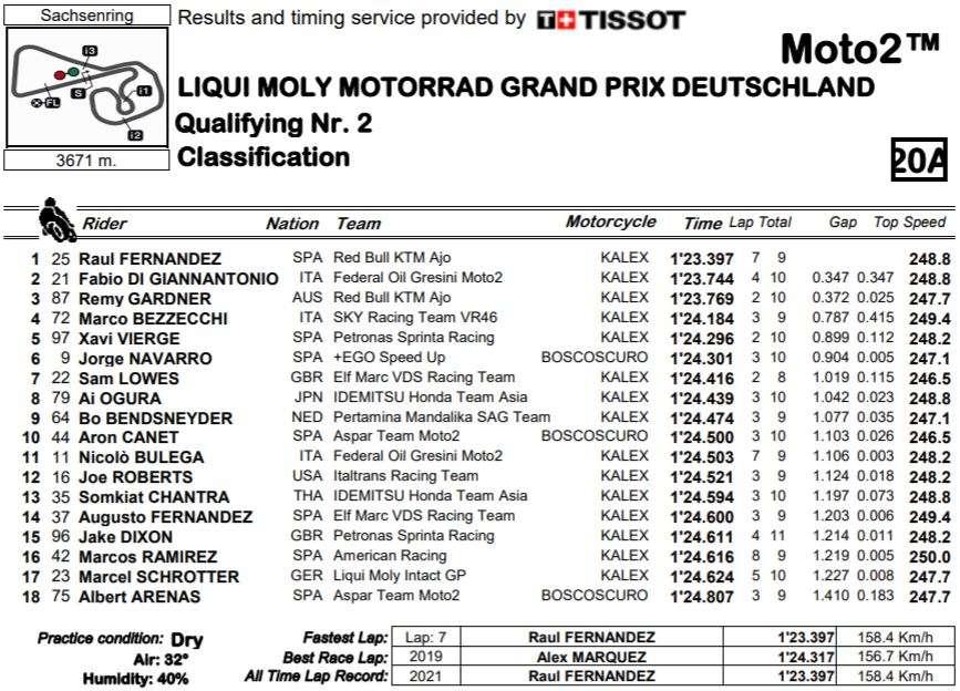 MOTO2 2021 | GP GERMANIA | RISULTATI Q2