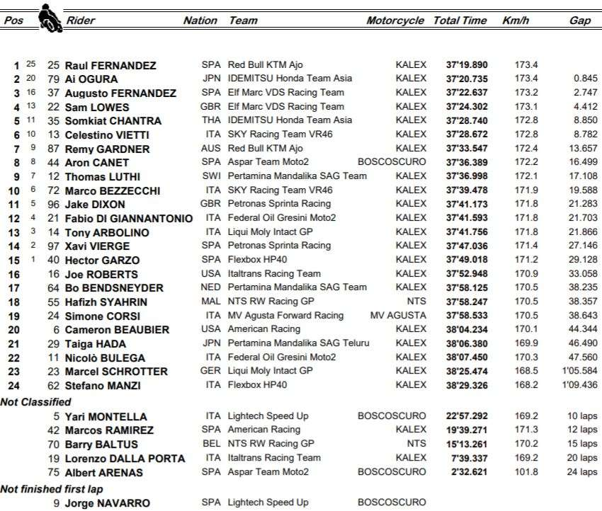 MOTO2   GP AUSTRIA 2021   RISULTATI UFFICIALI