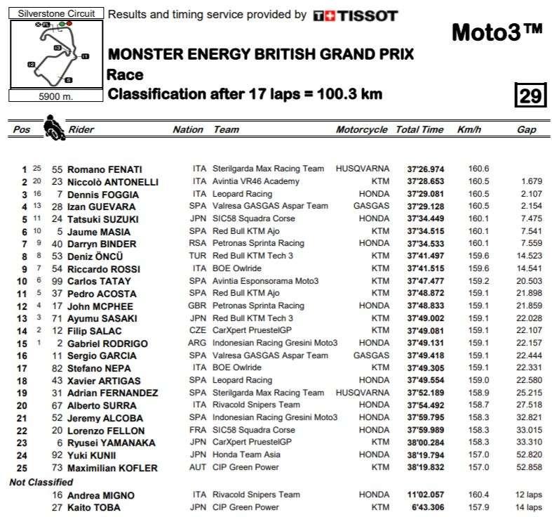 Moto3   GP Gran Bretagna 2021   Risultati