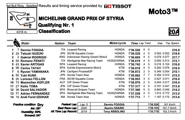 Q1 GP Stiria   Deniz Oncu in pole e primato per la Turchia