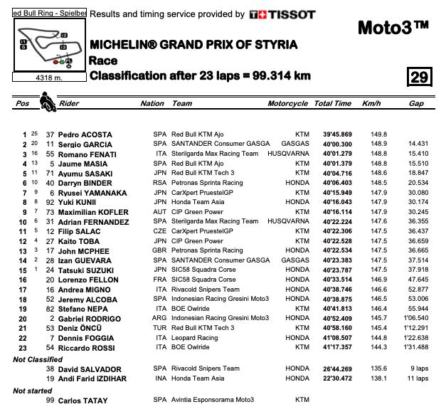 Pedro Acosta   GP di Stiria   KTM Ajo   Red Bull Ring