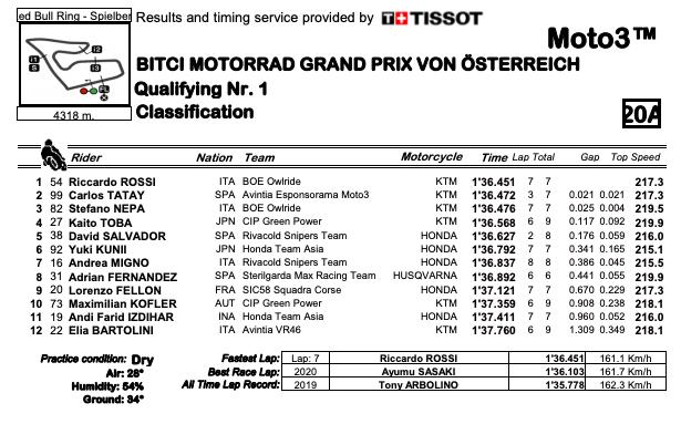 Riccardo Rossi più veloce in Q1   Passano anche Nepa, Tatay e Koba