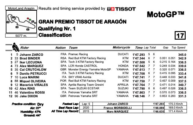 Zarco e Binder passano in q2, pole di Bagnaia su Ducati