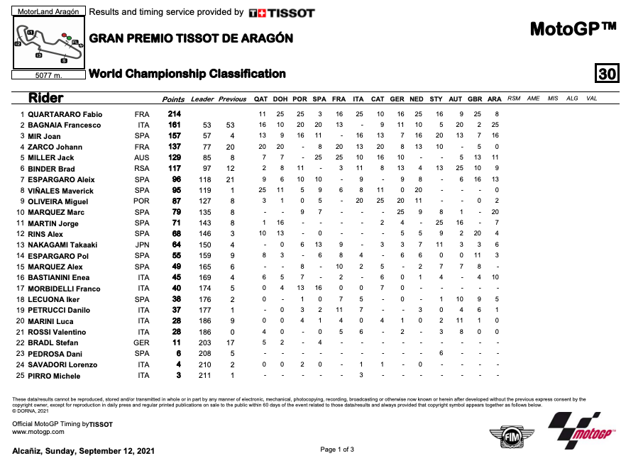 Francesco Bagnaia prima vittoria in MotoGP, classifica di campionato
