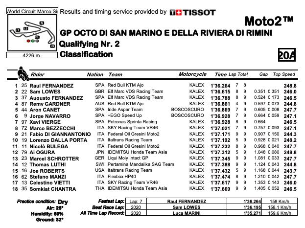 Moto2 | Raul Fernandez poleman GP San Marino, Bezzecchi e Di Giannantonio primi italiani in terza fila