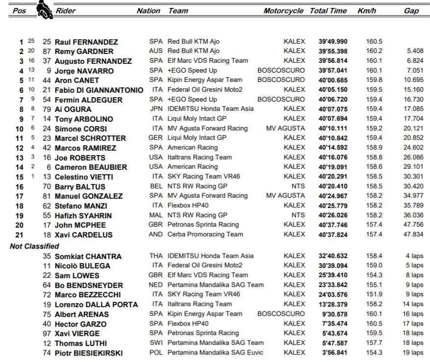 MOTO2 2021 | GP ARAGONA | RISULTATI UFFICIALI