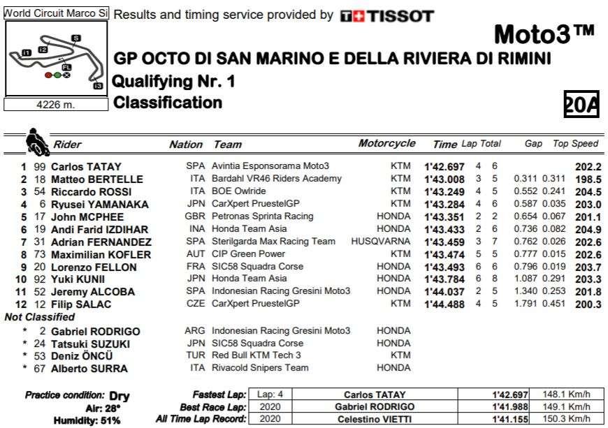 MOTO3   2021 SAN MARINO GP   RISULATI QUALIFICHE 2